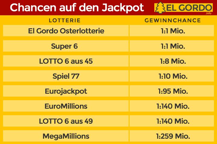 Infografik El Gordo-Osterlotterie Gewinnchancen